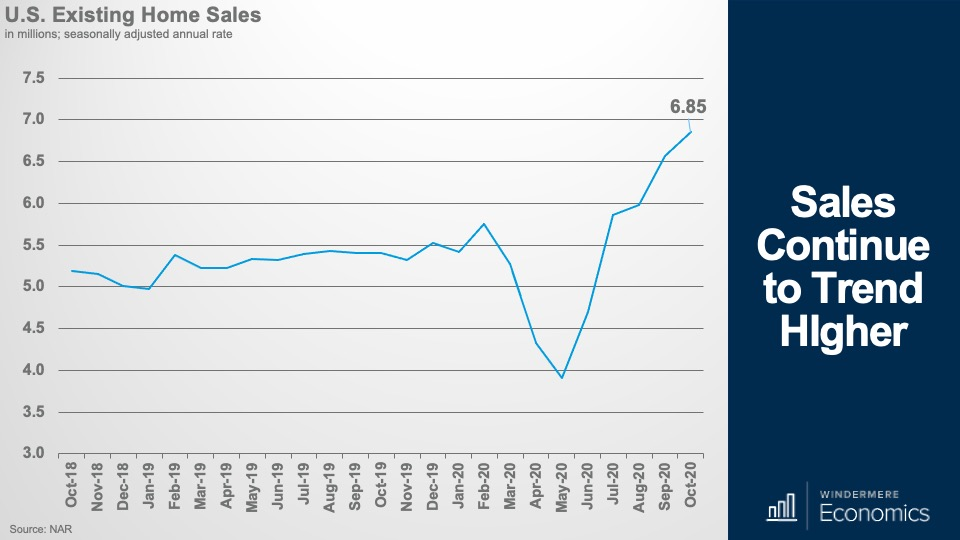 Line graph showing U.S. home sales over the past two years
