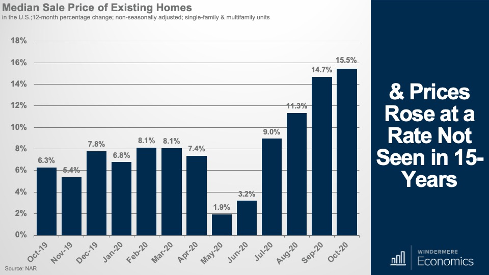 Bar graph showing the U.S. media sale price of existing homes