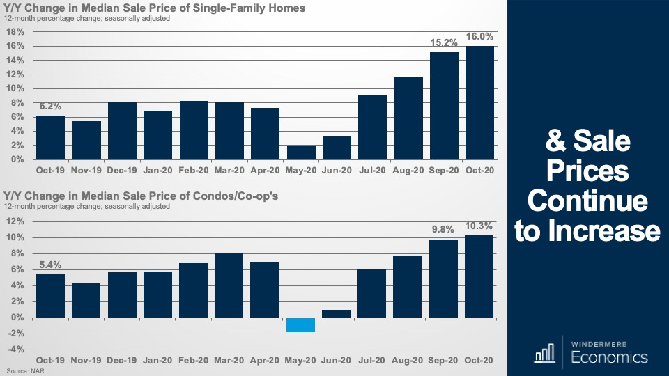 Bar graph showing the yearly change in median sale price of single-family homes