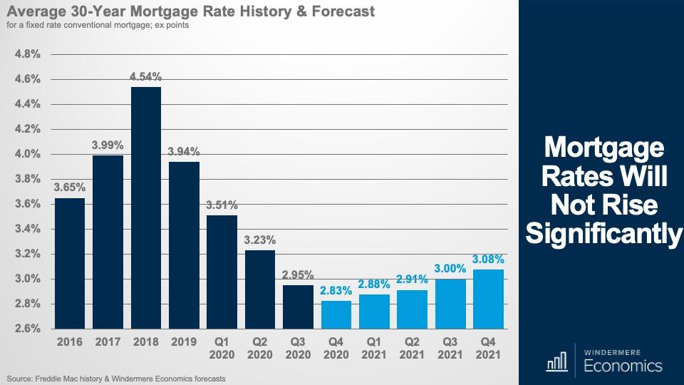 Mortgage Rates Will Not Rise Significantly