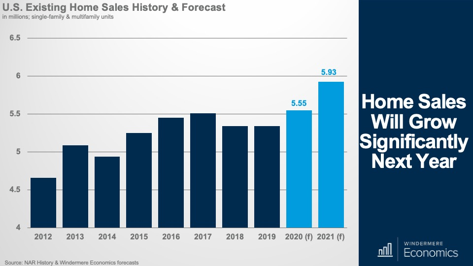 Home Sales Will Grow Significantly Next Year