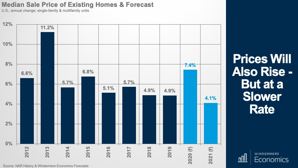 Prices Will Also Rise - But at a Slower Rate