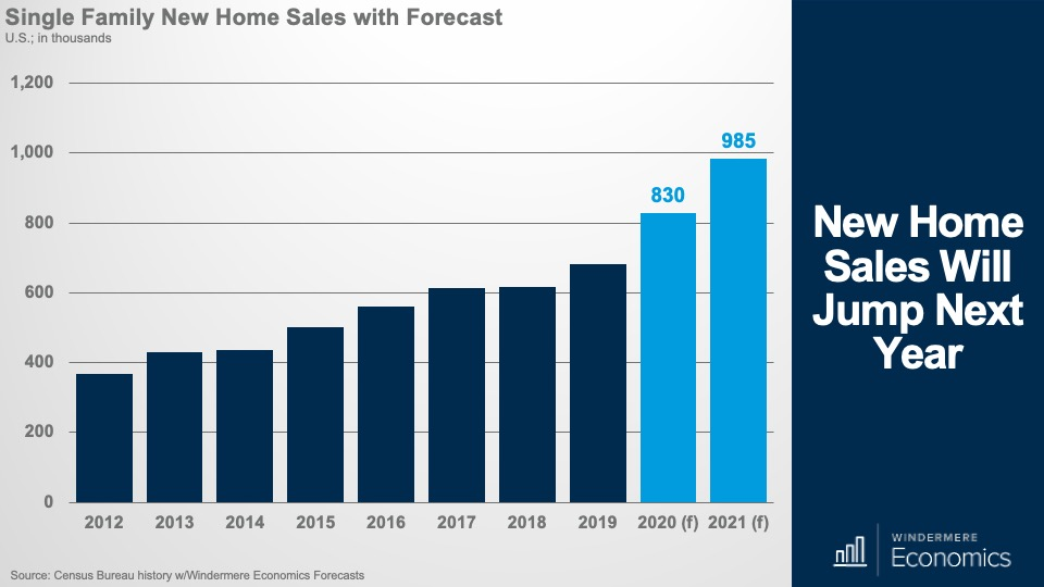 New Home Sales Will Jump Next Year