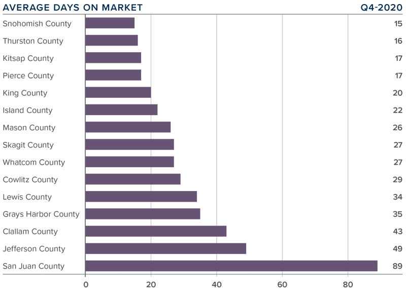 A bar graph showing the average days on market for homes in various Western Washington counties.