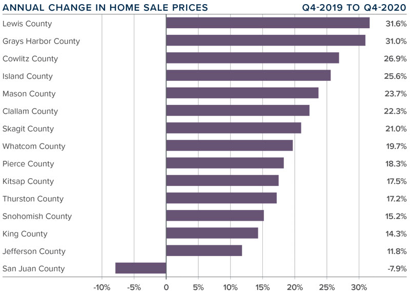 A bar graph showing the annual change in home sale prices for various counties in Western Washington.