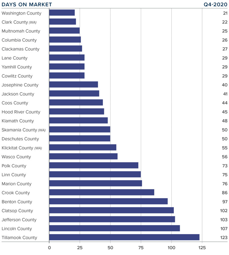 A bar graph showing the average days on market for home in various counties of Oregon and Southwest Washington.