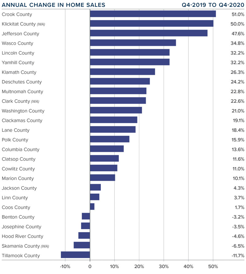 A bar graph showing the annual change in home sales for various counties in Oregon and Southwest Washington.