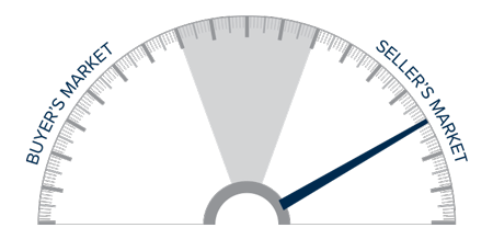 A speedometer graph indicating a seller's market in the Oregon and Southwest Washington real estate markets.