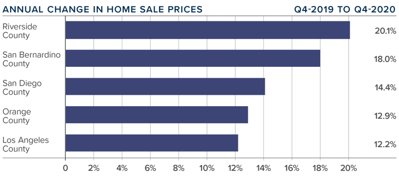A bar graph showing the annual change in home sale prices for various counties in Southern California.