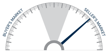 A speedometer graph indicating a seller's market in Southern California.