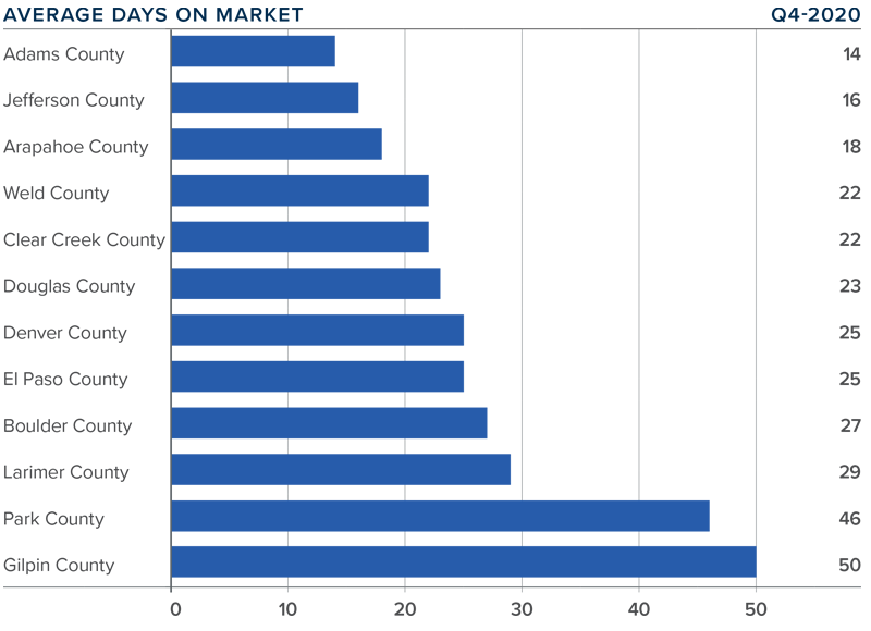A bar graph showing the average days on market for homes in various Colorado counties