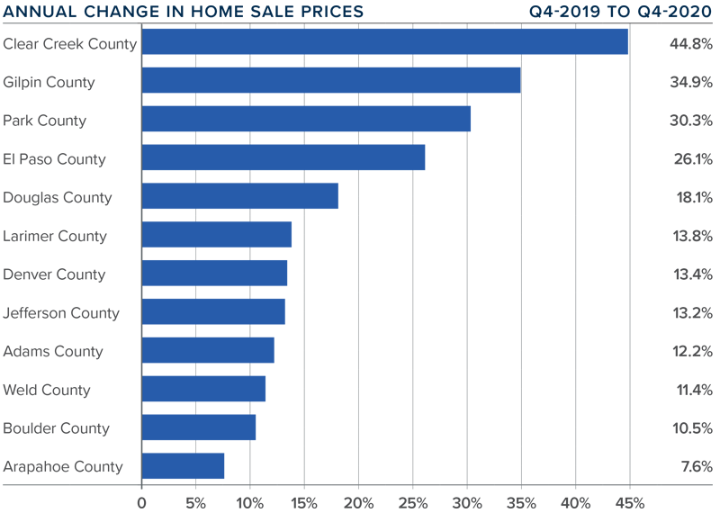 A bar graph showing the annual change in home sale prices in various Colorado counties.