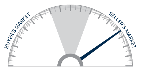 A speedometer graph indicating a seller's market in Colorado.