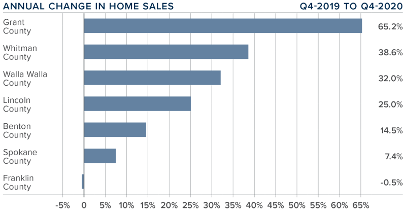 A bar graph showing the annual change in home sales for various counties in Eastern Washington.
