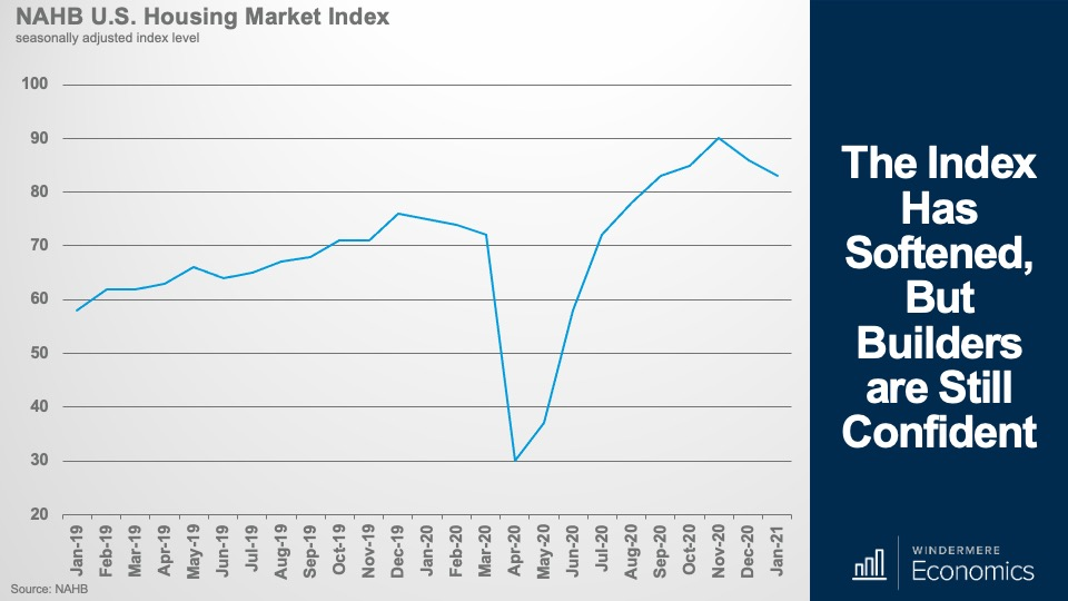 A line graph showing the National Association of Home Builders' housing market index for the past two years.