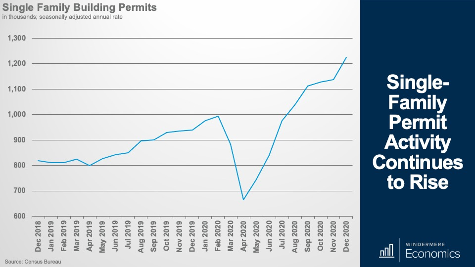 A line graph showing the number of single-family home builder permits over the past two years.