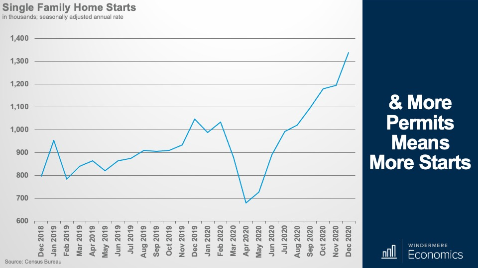 A line graph showing the number of single-family home starts over the past two years.