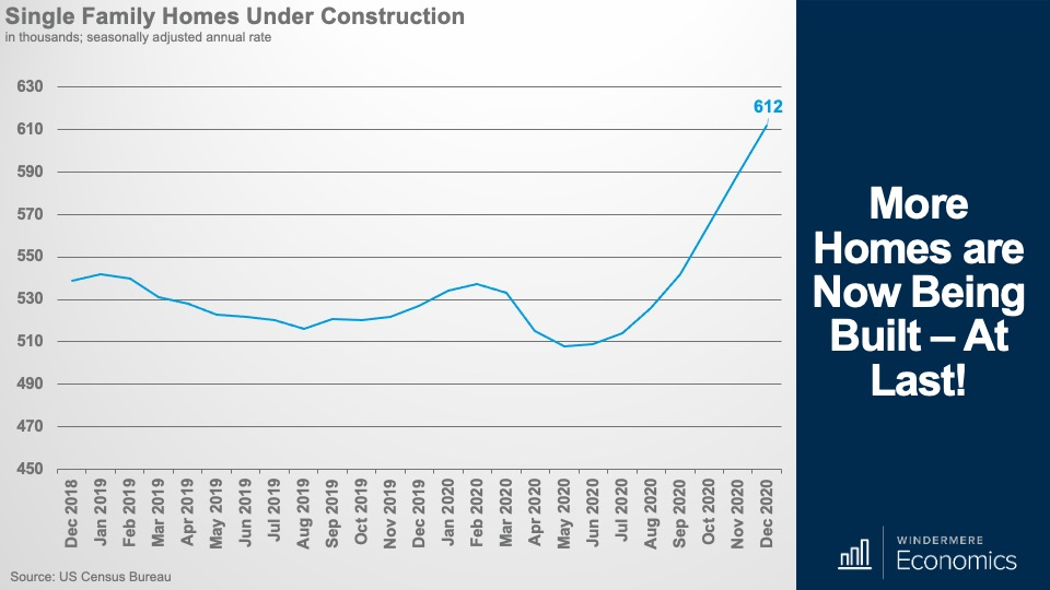 A line graph showing the number of single family homes under construction over the past two years.