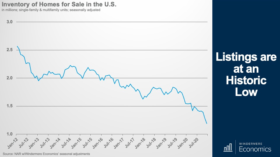A line graph showing the inventory of home for sale in the U.S. over the past two years.