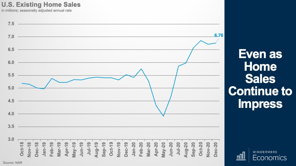 A line graph showing the number of existing home sales in the U.S. over the past two years.