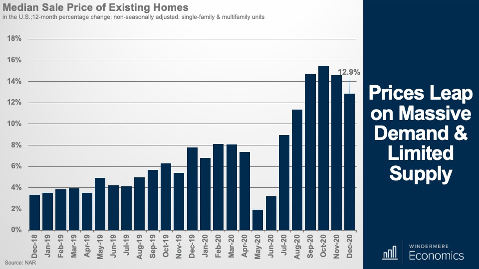 A bar graph showing the median sale price of existing homes in the U.S. over the past two years.