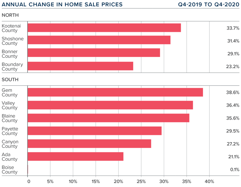 A bar graph showing the annual change in home sale prices for various counties in Idaho.