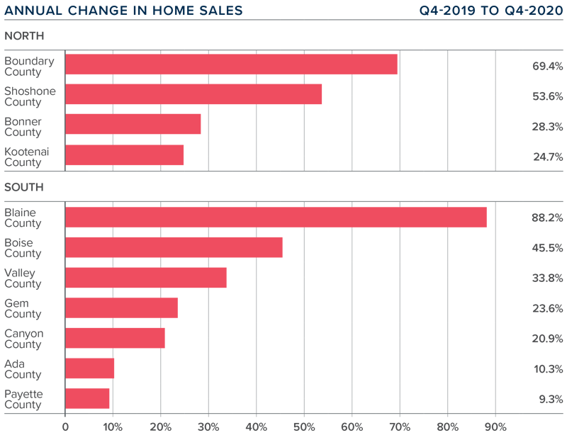 A bar graph showing the annual change in home sales for various counties in Idaho.