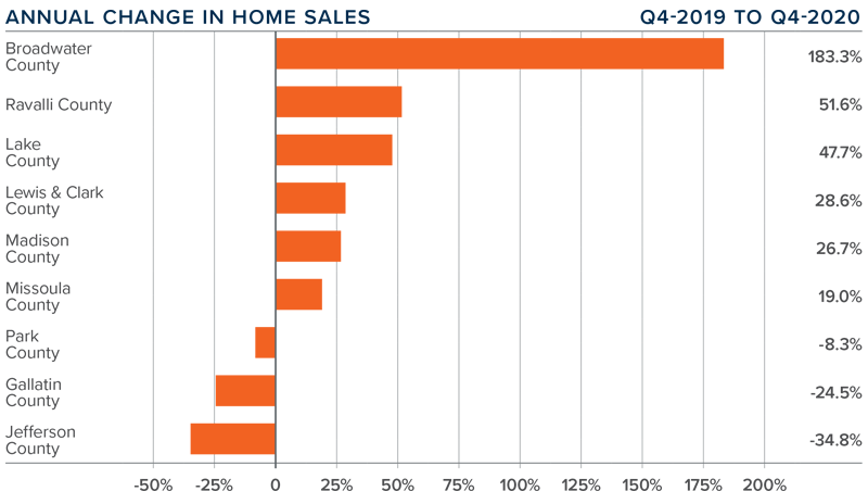 A bar graph showing the annual change in home sales for various counties in Montana.