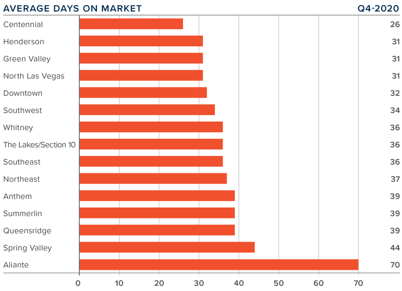 A bar graph showing the average days on market for homes in the greater Las Vegas area.