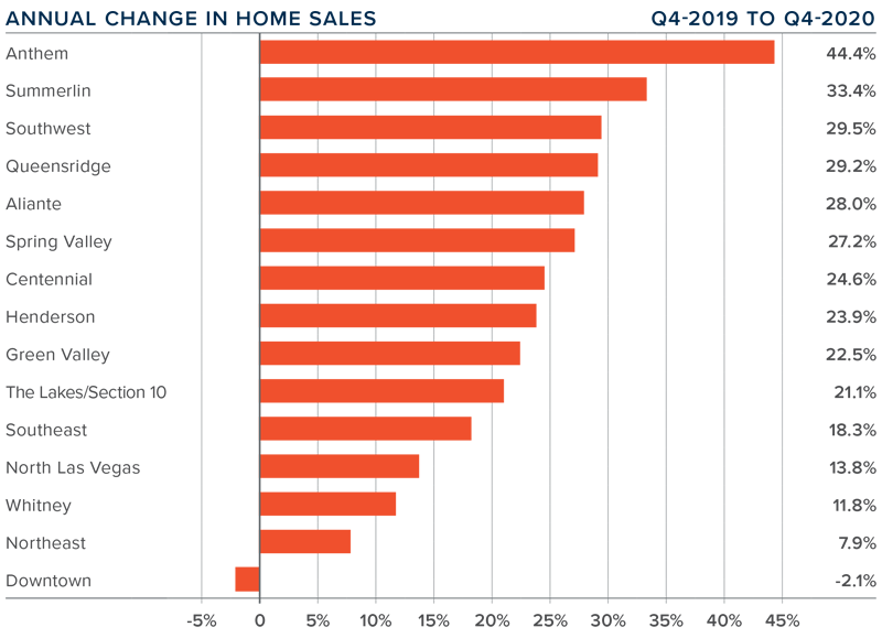 A bar graph showing the annual change in home sales for the greater Las Vegas area.