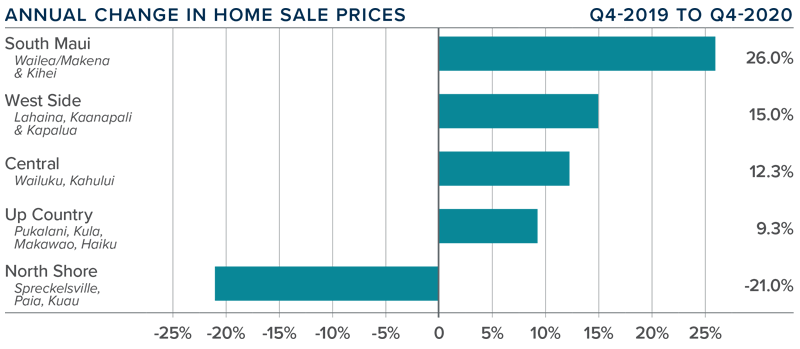 A bar graph showing the annual change in home sale prices for various areas of Maui, Hawaii.