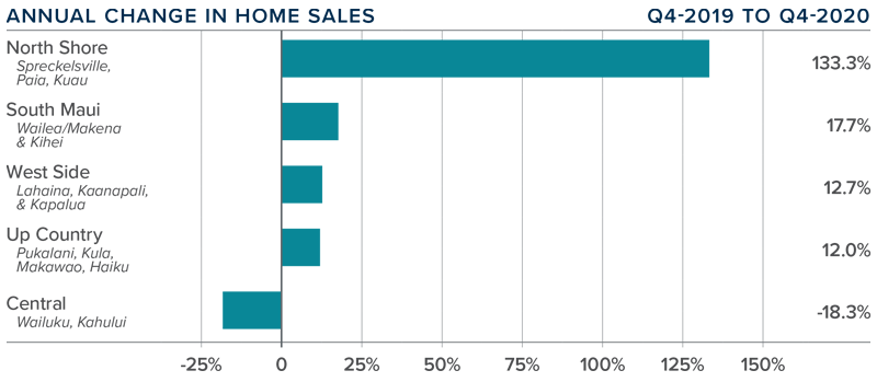 A bar graph showing the annual change in home sales for various areas of Maui, Hawaii.