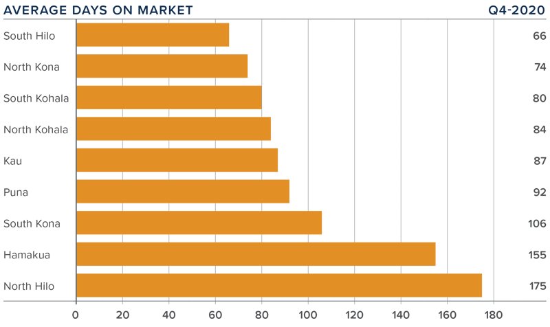 A bar graph showing the average days on market for homes in various areas of the Big Island, Hawaii.
