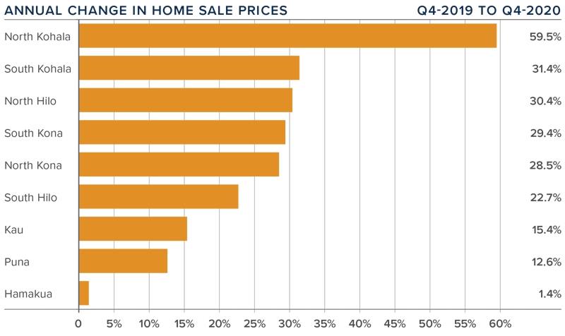 A bar graph showing the annual change in home sale prices for various areas on the Big Island, Hawaii.
