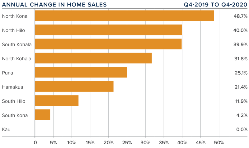 A bar graph showing the annual change in home sales for various areas on the Big Island, Hawaii.