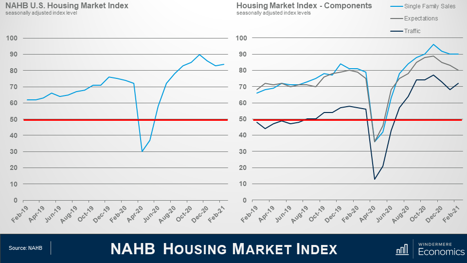 Two line graphs showing the National Association of Home Builders Market Index. On the left shows the NAHB U.S. Houing Market Index showing a v-shaped recover between Dec 2019 and Feb 2021. On the right shows the Housing MArekt Index for Single Family Sales, Expectations, and Traffic. They all follow the same V-shaped trend with traffic lower than Single Family Sales and Expectations.