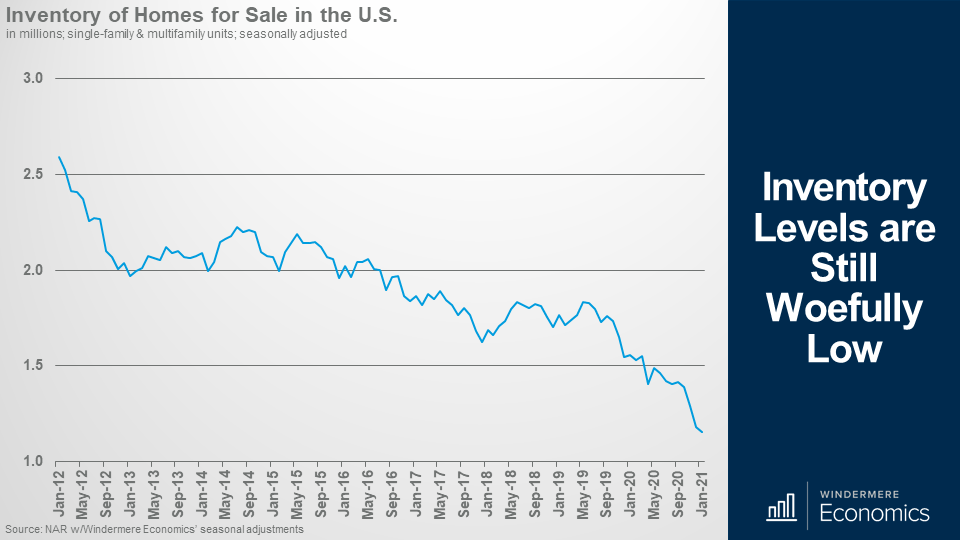 line graph showing the inventory of homes for sale in the U.S. showing a downward trend from January 2021 at the height of above 2.5, and January 21 at the low very close to 1.0.