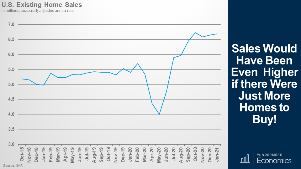 Line graph showing the v-shaped recover of existing home sales in the U.S. with the low of the V at May 2020.