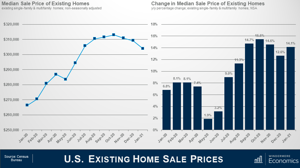 2 graphs side by side. On the left is a line graph for the Media Sale Price of Existing Homes with the line growing from January 20 to May 20, a dip from May to June 2020, and then rising into a curve to a downward trend from October 2020 to January 2021.