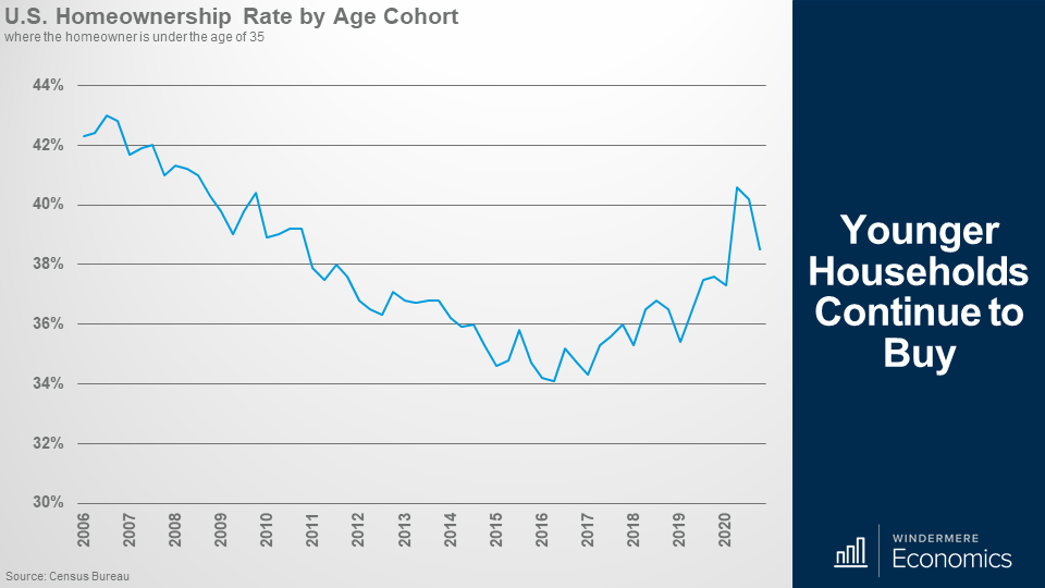 Line graph showing the U.S. Homeownership rate where the homeowner is under the age of 35 between 2006 and 2020.