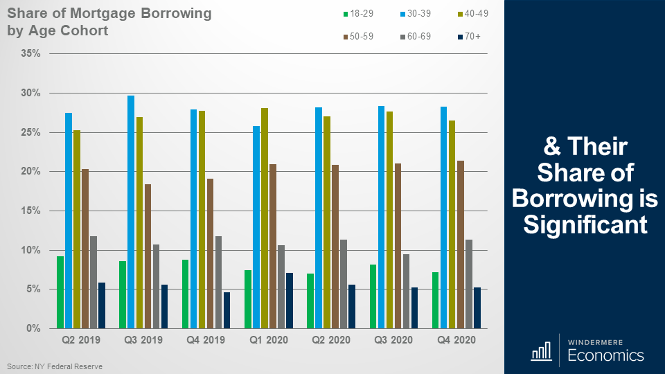 Bar graph showing age cohorts and their share of borrowing per quarter from quarter 2 2019 to quarter 4 2020. Ages 30-39 and 40-49 are consistently the tallest bars in each quarter sitting between 25 and 30 pecrent.