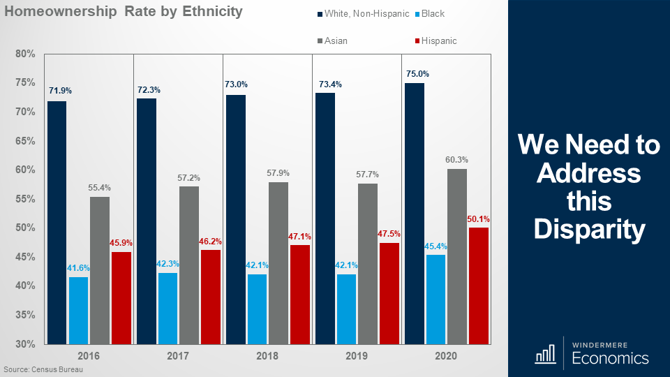 Bar graph showing homeownership rates for each year from 2016 to 2020 organized by ethnicity. White and non-Hispanic groups are consistently the tallest bars hitting about 70% each year. Black populations range from 41.6% in 2016 to 45.4% in 2020. Asian populations own at rates around 55-60 percent. Hispanic populations homeownership rates slowly raise from 45.9% in 2016 to 50.1% in 2020.