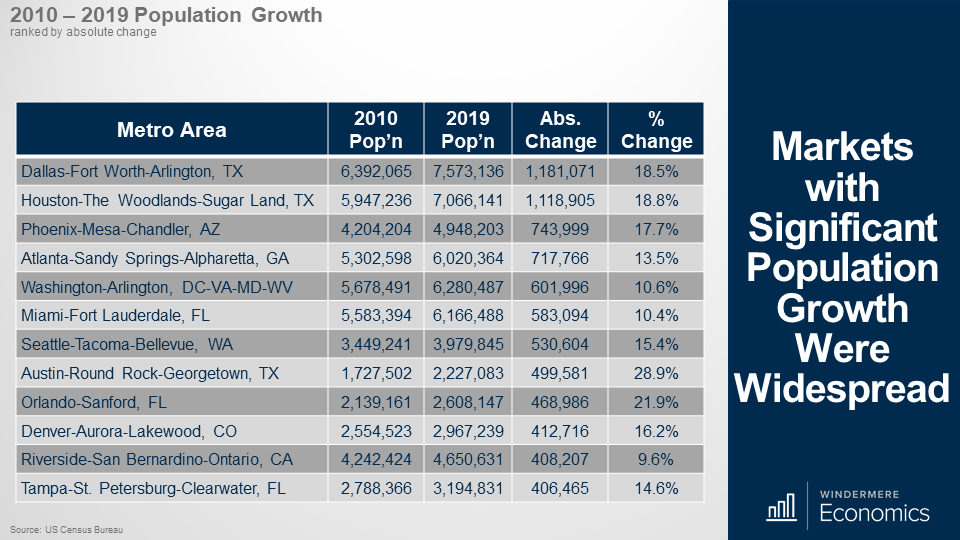 Table showing the population growth in 12 metro areas, ranked by absolute change. At the top is Dallas-Fort Worth-Arilington, TX at 18.5% change, Seattle-Tacoma-Bellevue, WA is ranked 7th with a 15.4% change. Denver-Aurora-Lakewood, CO is ranked 10 at 16.2% change.