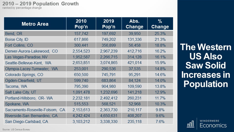 Table showing the population growth in 16 Metro areas between 2010 and 2019, ranked by percentage change. Bend, Oregon is ranked #1 with 25.3% change, Boise Idaho is ranked 2nd with 21.3% change. Fort Collins Colorado and Denver-Auroroa-Lakewood Colorado are ranked 3rd and 4th with 18.8% and 16.2% change respectively. Las Vegas-Paradise Nevada is ranked 5th with 16.1% change. Seattle-Bellevue-Kent, Washington is ranked 6th at 15.9% change and Olympia-Lacey-Tumwater Washington is ranked 6th with 14.8% change. Colorado Springs Colorado increased their population by 14.6% ranking them 7th in this table. Ogden-Clearfeild, Utah is next with a 14% change and Tacoma Washington is 10th at 12.9% change.
