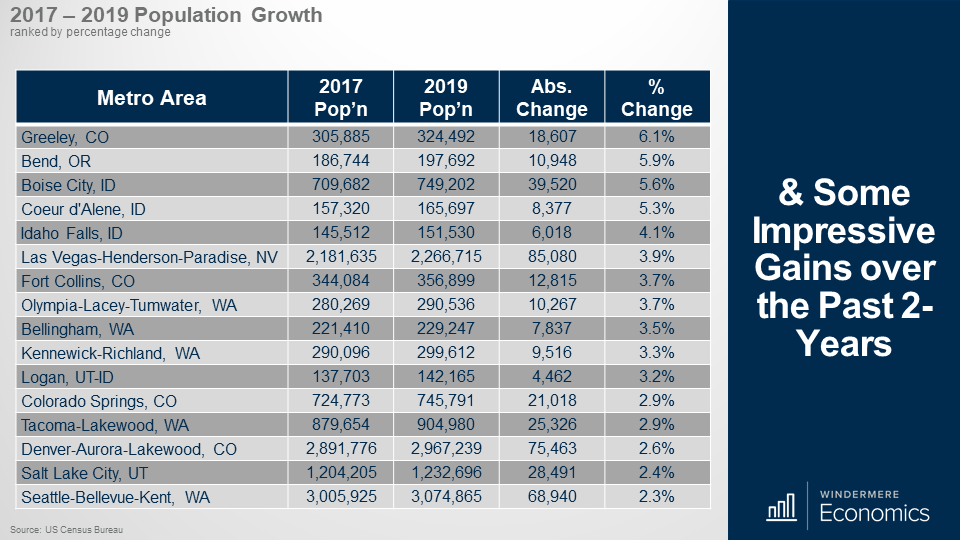 Table showing the top 16 metro areas in the Western U.S. with the most population growth between 2017 nd 2019. Greeley Colorado is the top metro area with 6.1% population growth. Bend, Oregon is 2nd at 5.9%, Boise Idaho is 3rd with 5.6%, Coeur d'Alene Idaho i 4th with 5.3% and Idaho Falls is 5th at 5.3%.