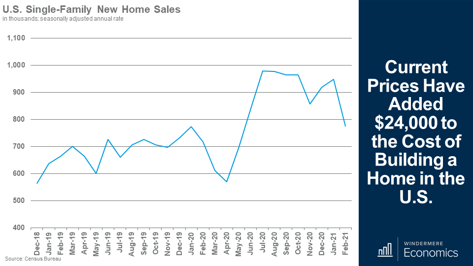Line chart showing the single-family ne home sales from December 2018 to February 2021. There is a low point in April 2020 which steadily increased quickly plateauing just under 1,000 in July 2020 until it varies in December ad through the winter.