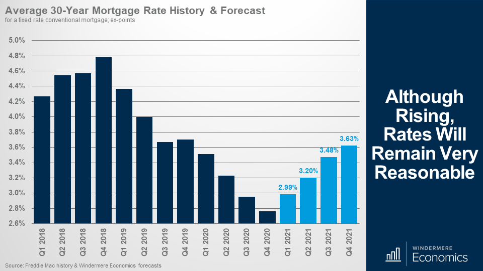Bar graph of the average 30-year fixed rate mortgage rate history and Matthew Gardner's forecast. The Navy blue bars from Quarter 1 2018 to quarter 4 2020 show an increase, peaking in q4 2018, and decreasing until the low in q4 2020 at 2.7%. Matthew's forecast for the next 4 quarters in light blue predicts 2.99% in q1 2021, 3.2% in q2 2021, 3.48% in q3 2021, and 3.63% in q4 2021.