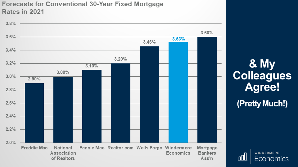 Bar graph showing the forecasts for conventional 30-year fixed mortgage rates in 2021 from other sources with Windermere Economic's forecast in the upper end at 3.53%. Mortgage Banker's Association forecasts 3.6%, Wells Fargo predict 3.46% and Freddie Mac is the lowest with 2.8%.