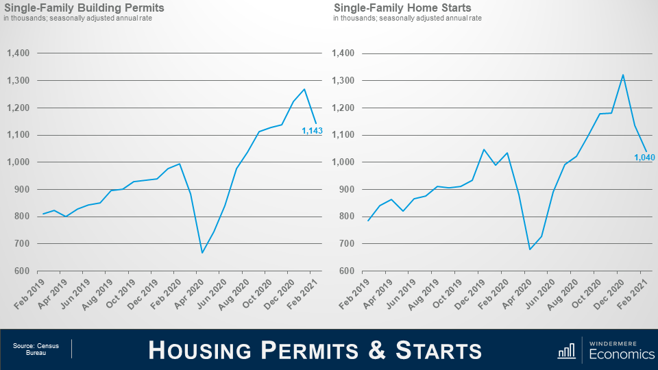 Two line graphs side by side showing Housing Permits and Starts. On the left, the line graph show the single-family building permits in the thousands, with a v-shaped recovery with a low below 700 in April 2020 and a peak in February 2021, with a small dip for the current number at 1,143. On the right, the single-family home starts char shows a similar pattern, with the current number at 1,040 after a spike in the fall 2020 above 1,300.