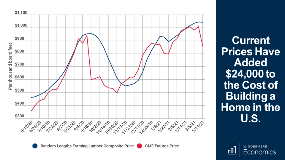 Double line graph showing data about the current prices and costs of building a houe. The blue line represents the random lengths framing lumber composite price and the red line show the CME futures price. These two lines follow a similar pattern with a peak in September 2020 to a dip in November 2020, and back on the rise again, reaching a peak in March 2021.